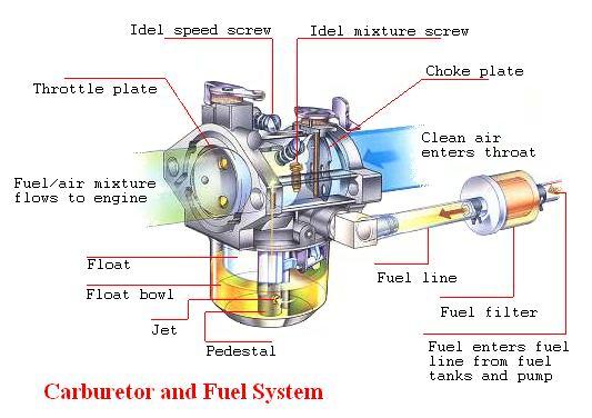 Automotive Gas Engine Diagrams - Schematics Wiring Diagrams •