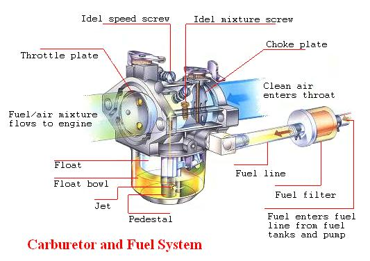 An Introduction Fuel Systems In Internal  bustion Engines on klr 650 parts diagram