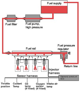 1990 ford e350 van fuel system diagram an introduction fuel systems in internal combustion ...
