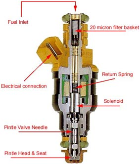 Internal Combustion Car Engine Design