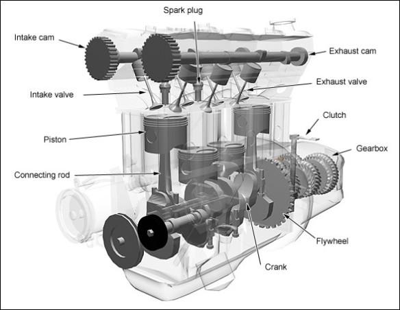 the basics of 4-stroke internal combustion engines   xorl %eax, %eax  xorl %eax, %eax - wordpress.com