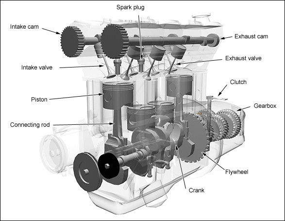 the basics of 4 stroke internal combustion engines xorl %eax %eax what you can see at a glance is that this is a 4 cylinder engine the cylinder s displacement is what you commonly hear as a 3 2l 3 200cc