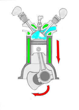 when the piston reaches the lowest position the intake valve(s) will start  closing (because of the camshaft's rotation and the springs shown above)