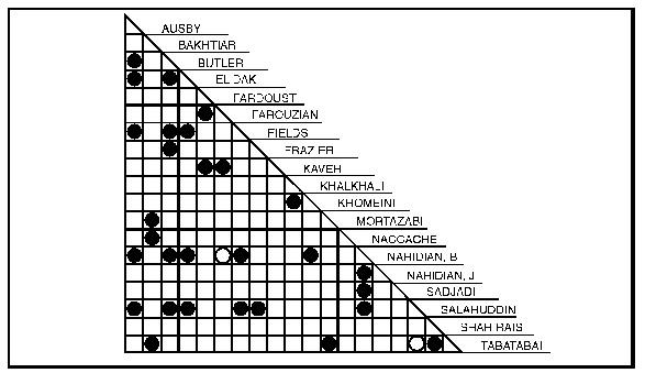 Cyber Threat Intelligence and the Association Matrix | xorl